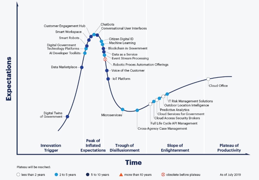 Gartner Hype Cycle diagram for Digital Government Technology