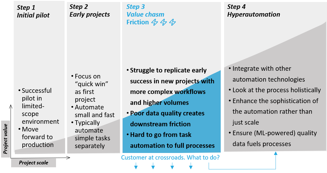 """A common issue with RPA projects is """"crossing the chasm"""" between early RDA implementations and real RPA, or hyperautomation."""